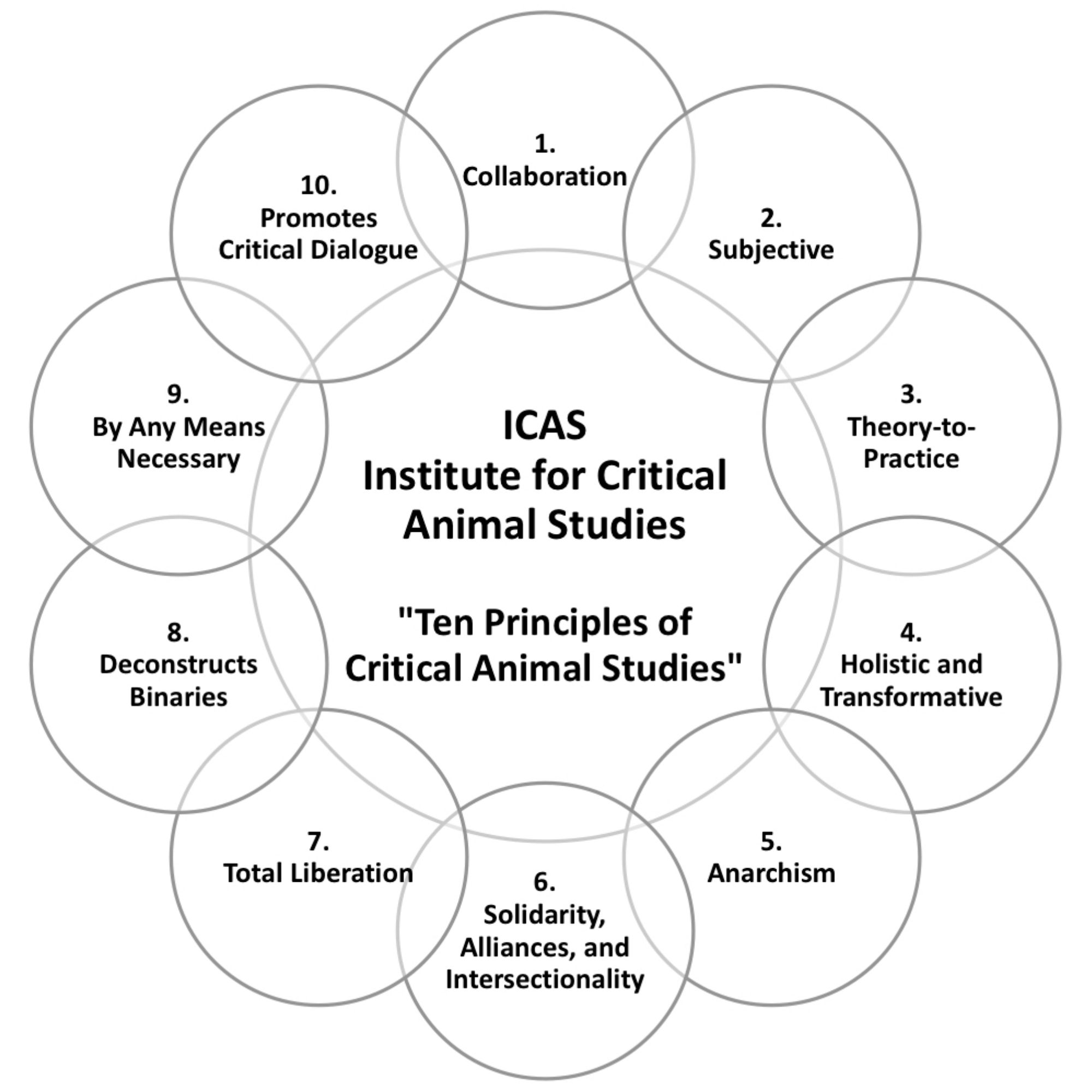 Institute for Critical Animal Studies 10 Principles
