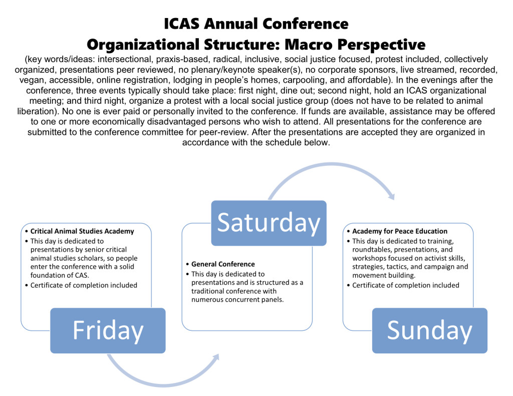icas annual conference structure_edits