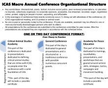 ICAS Organizational Structure for a 1 or 2 Day Conference